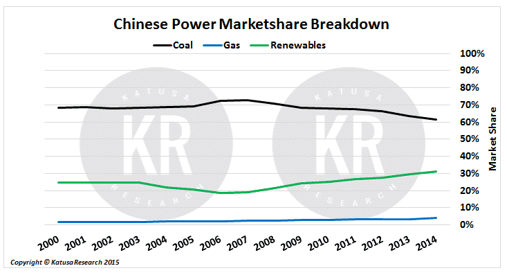 ChineseMktShare