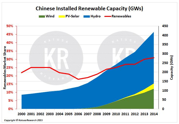 ChineseRenewables