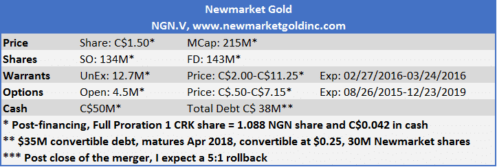 Newmarket Gold post Consolidation