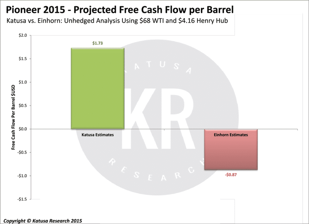 Projected Free Cash Flow per Barrel (2015)