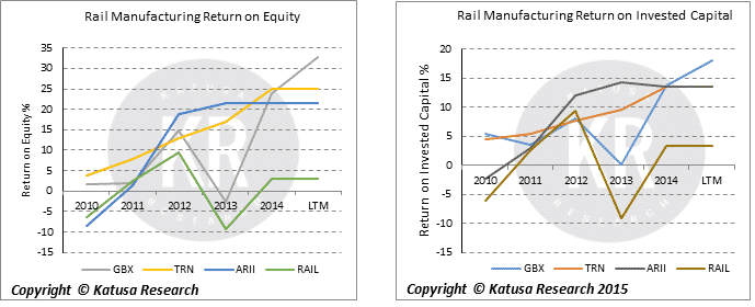 Rail Manufacturing ROE / ROIC