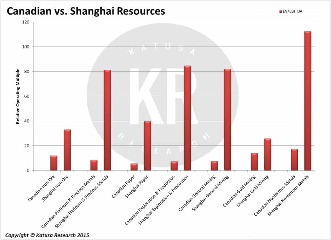 Canadian vs. Shanghai Resources