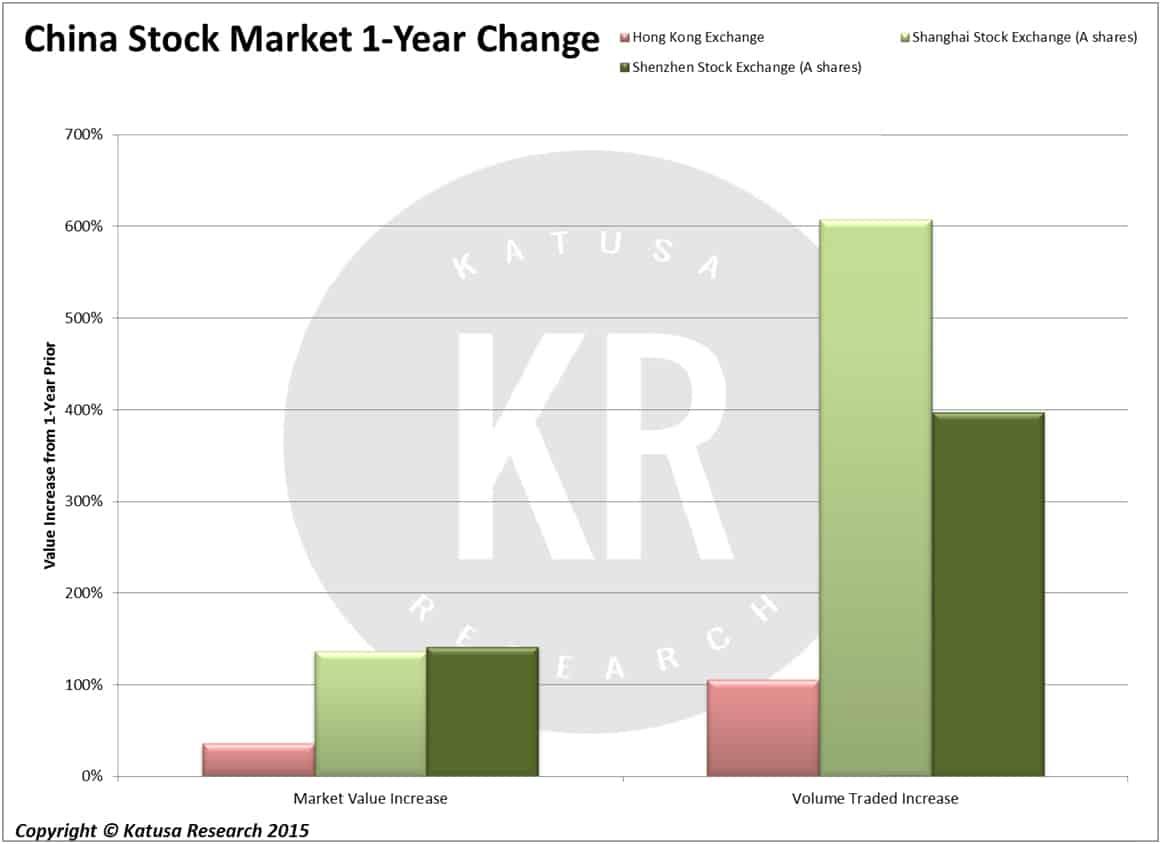 China Stock Market 1-Year Change