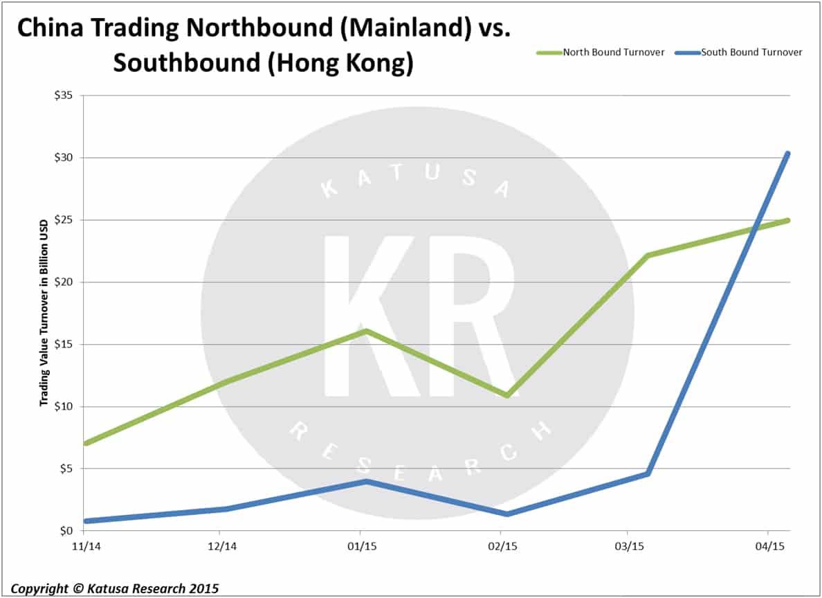China Trading Northbound (Mainland) vs. Southbound (Hong Kong)