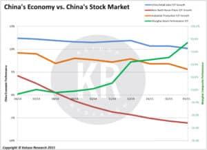 China's Economy vs. China's Stock Market