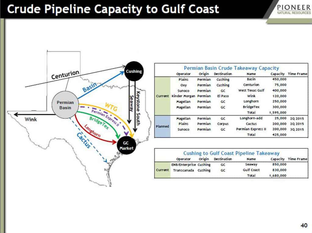 Crude Pipeline Capacity to Gulf Coast