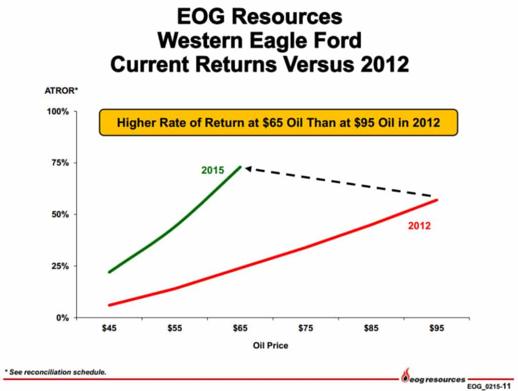 Western Eagle Ford Current Returns Versus 2012