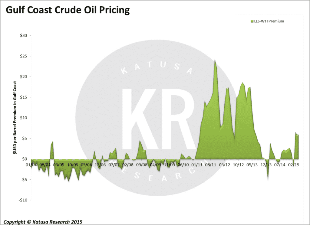 Gulf Coast Crude Oil Pricing