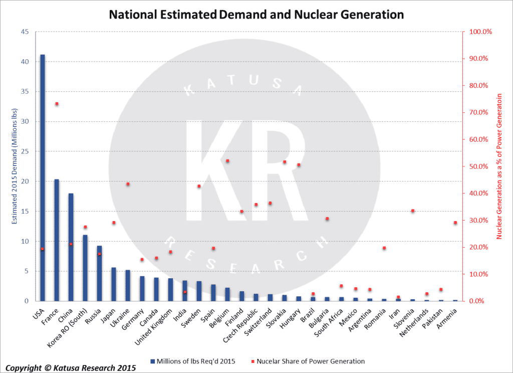 National Estimated Demand and Nuclear Generation