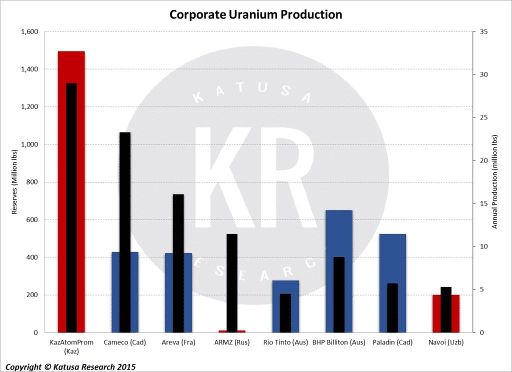 Corporate Uranium Production