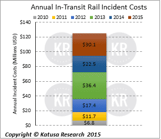 Annual In-Transit Rail Incident Costs