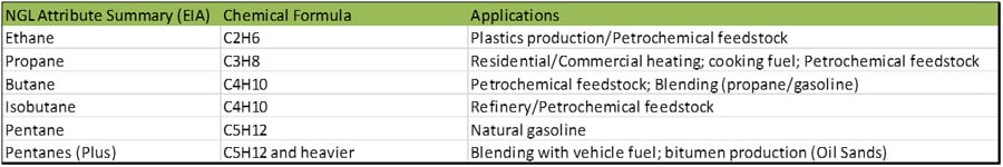 Natural Gas Liquids (NGLs) Table