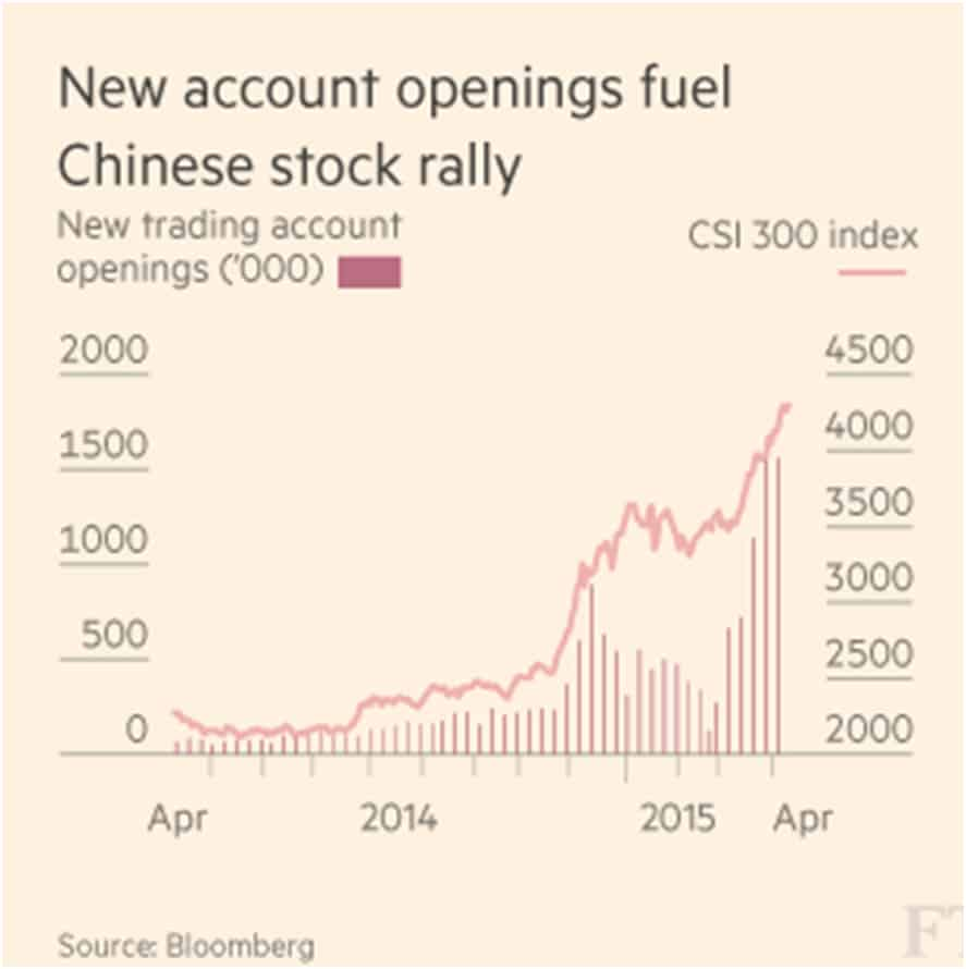 New account openings fuel Chinese stock rally