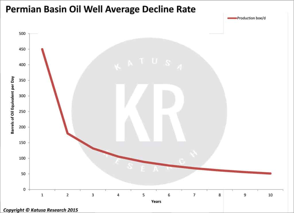 Permian Basin Well - Average Decline Rate