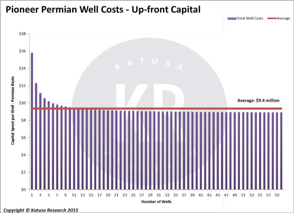 Permian Well Costs: Up-front Capital