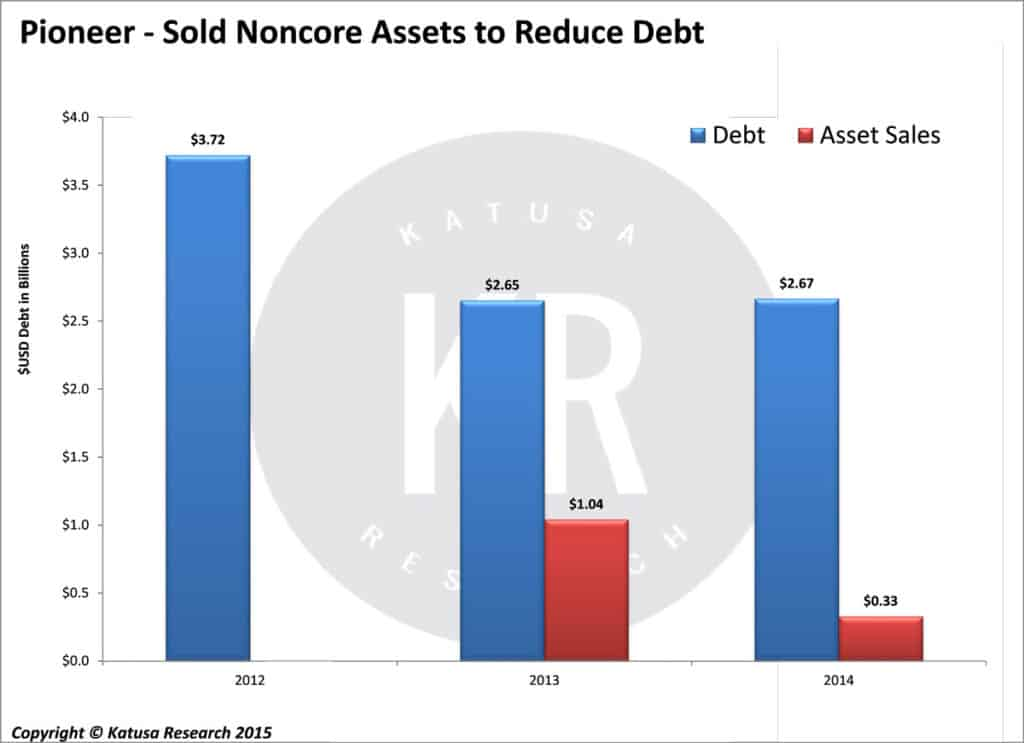 Sold Noncore Assets To Reduce Debt