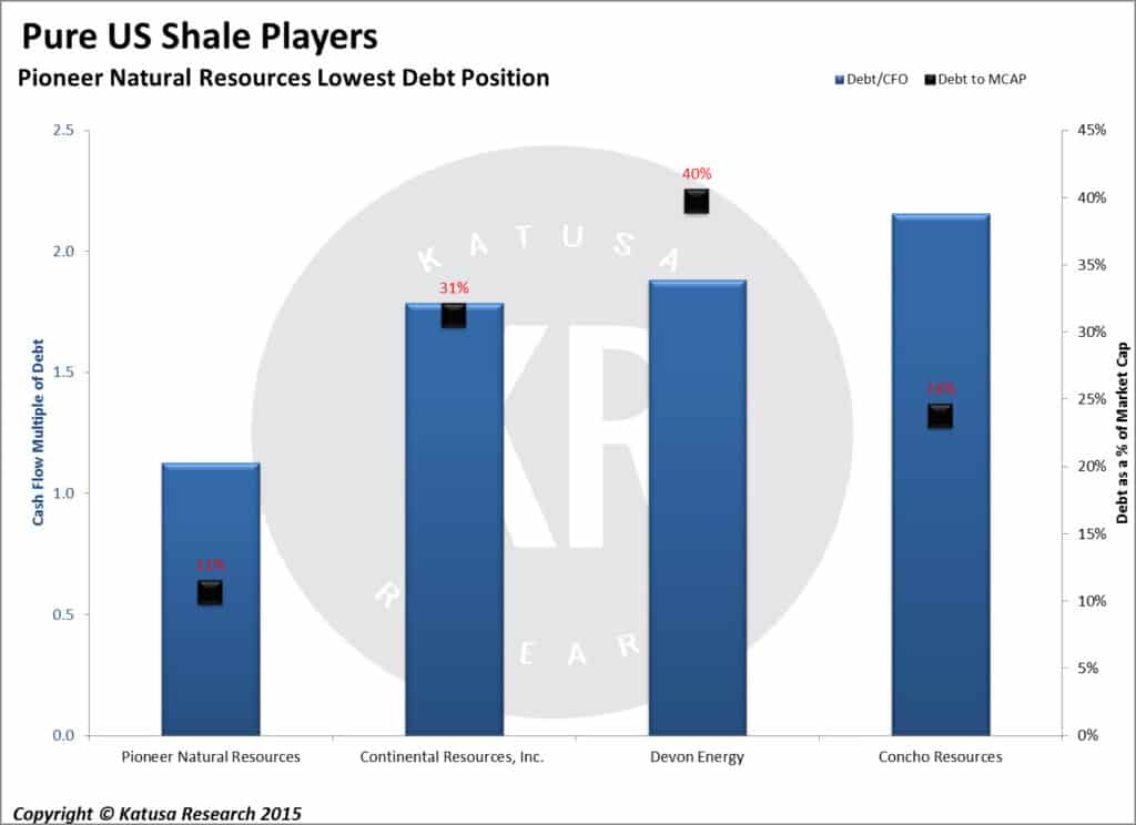 Pure US Shale Players - Pioneer Natural Resources Lowest Debt Position