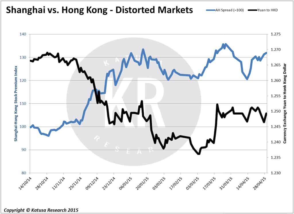 Shanghai vs. Hong Kong - Distorted Markets
