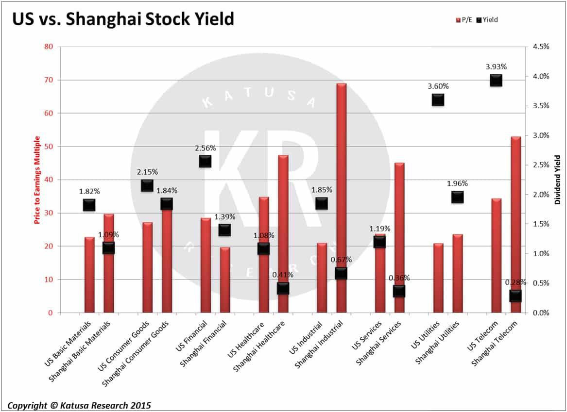 US vs. Shanghai Stock Yield