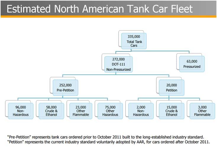 Estimated North American Tank Car Fleet