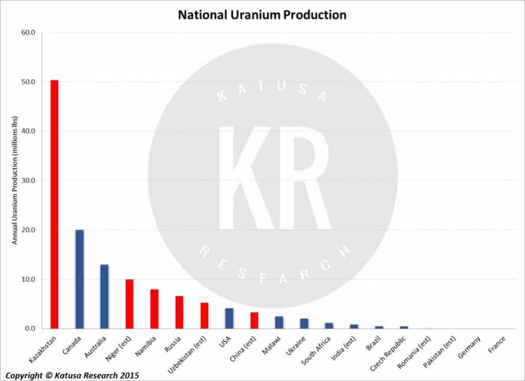 National Uranium Production