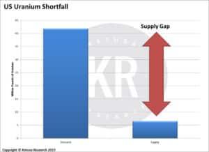 US Uranium Shortfall