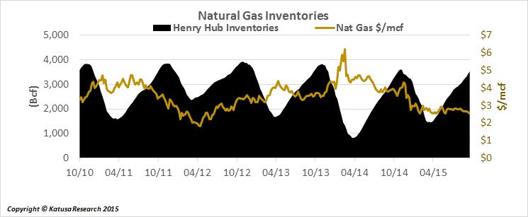 gasinventories