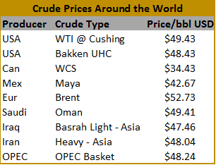 globalcrude
