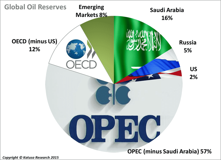 globalreserves
