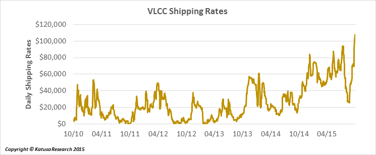vlccrates