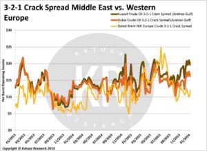 321 crack spread ME v West Europe