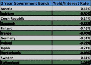 2yr neg yields 2016