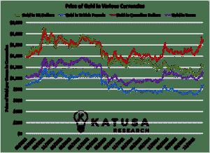 Gold Price Various Currencies 2016