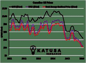 CDN Oil Prices WTI WCS
