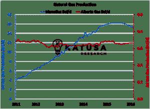 Nat Gas Production Marcellus v Alberta