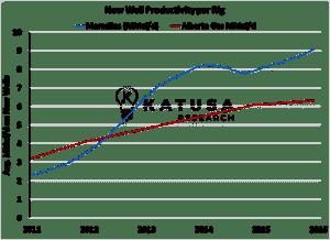 New well productivity per rig