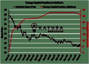 Orange Capital Position in Bellatrix