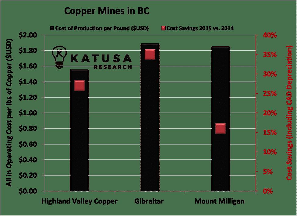 copper-mines-in-bc