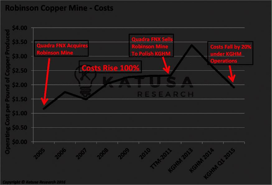 robinson-copper-mines-costs