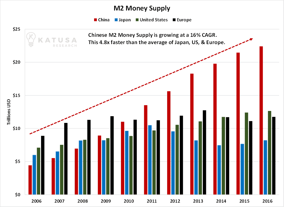 Dragon Economics 101 – How Chinese Money Will Supercharge Asset Prices