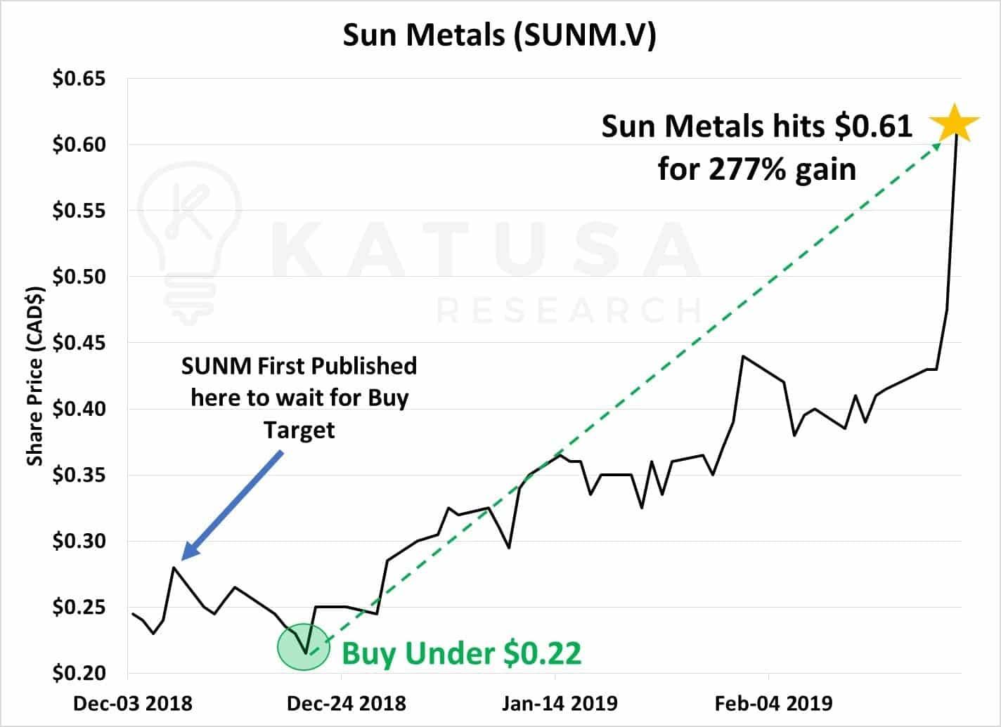 Alligator Investing - Way of the Alligator Sun Metals