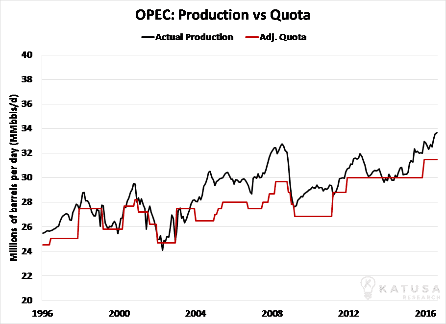 opec-production-vs-quota
