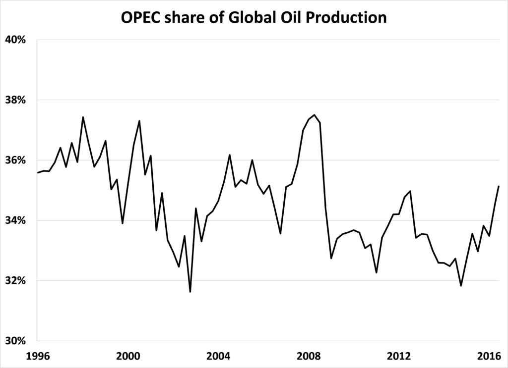 opec-share-of-global-oil-production