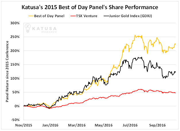 katusas-2015-best-of-day-panels-share-performance