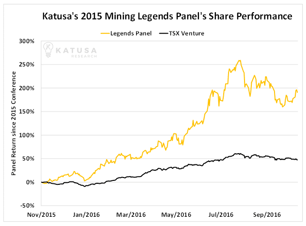 katusas-2015-mining-legends-panels-share-performance