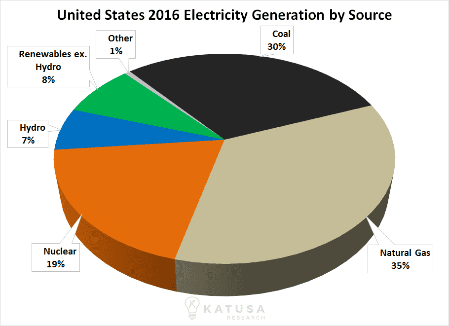 us-electricity-generation-by-source-katusa-research-010617