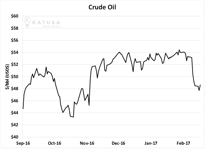Crude Oil_Katusa_Research