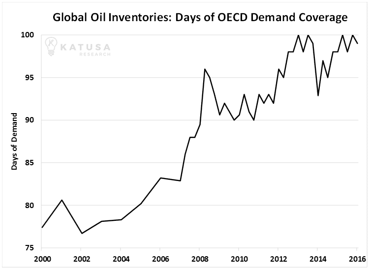 Global Oil Inventories_Katusa_Research