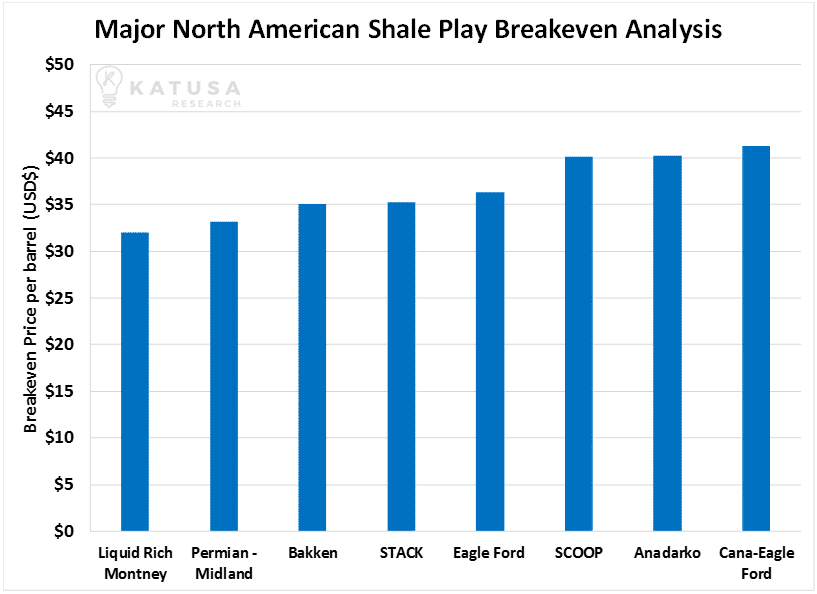 Major North American Shale Play BEA_Katusa_Research