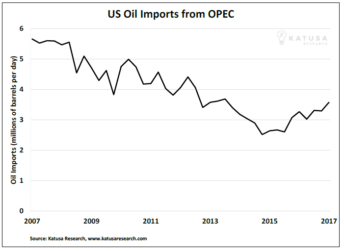 060417 U.S. oil imports katusa research